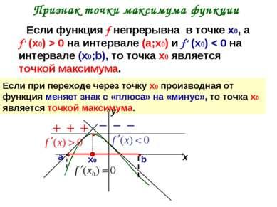 Признак точки максимума функции Если функция f непрерывна в точке х0, а f' (х...