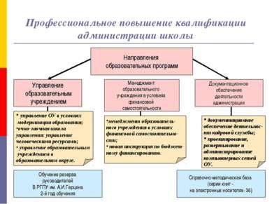 Профессиональное повышение квалификации администрации школы Направления образ...