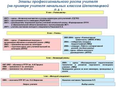 Этапы профессионального роста учителя (на примере учителя начальных классов Ш...