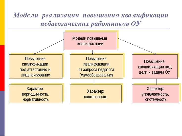 Модели реализации повышения квалификации педагогических работников ОУ Модели ...