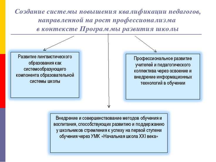 Создание системы повышения квалификации педагогов, направленной на рост профе...