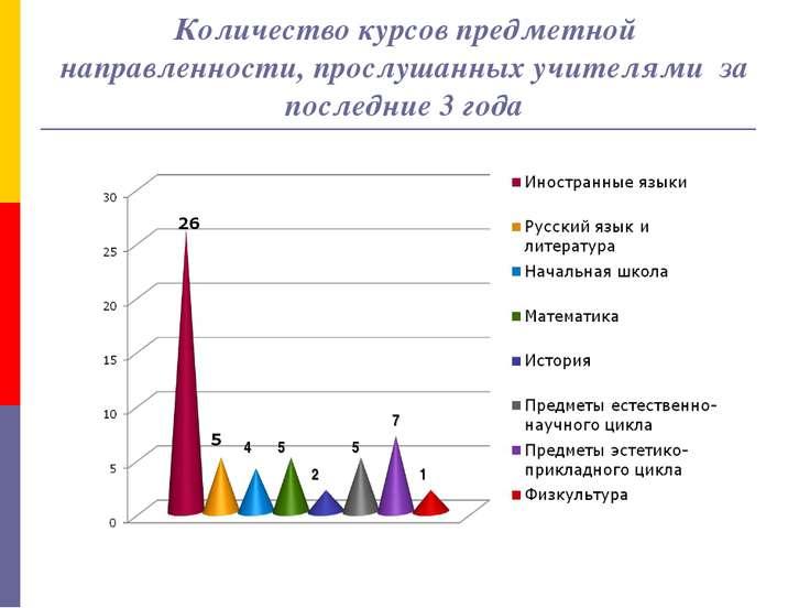 Количество курсов предметной направленности, прослушанных учителями за послед...