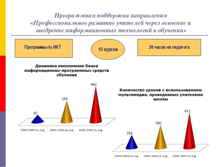 Программная поддержка направления «Профессиональное развитие учителей через о...
