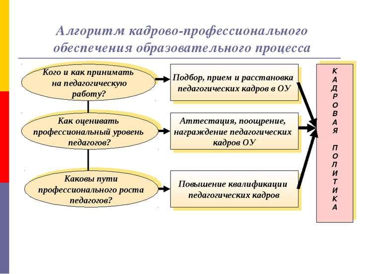Алгоритм кадрово-профессионального обеспечения образовательного процесса Кого...
