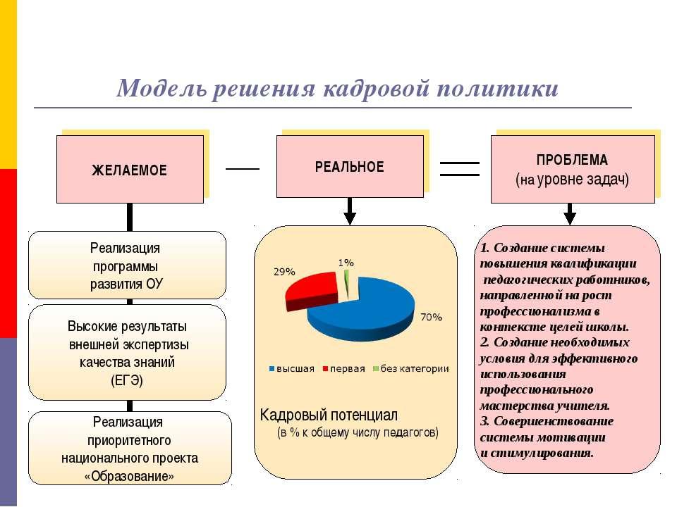 Модель решения кадровой политики РЕАЛЬНОЕ ЖЕЛАЕМОЕ ПРОБЛЕМА (на уровне задач)...