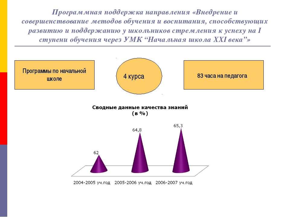 Программная поддержка направления «Внедрение и совершенствование методов обуч...
