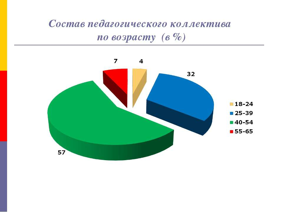 Состав педагогического коллектива по возрасту (в %)
