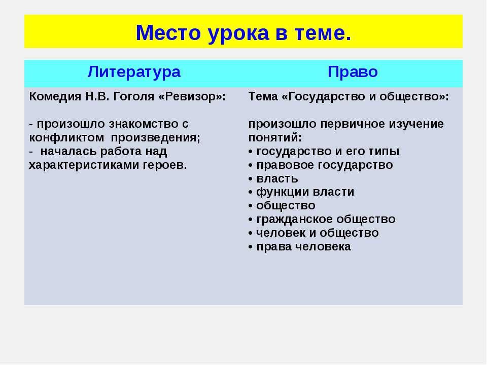 Место урока в теме. Литература Право Комедия Н.В. Гоголя «Ревизор»: произошло...