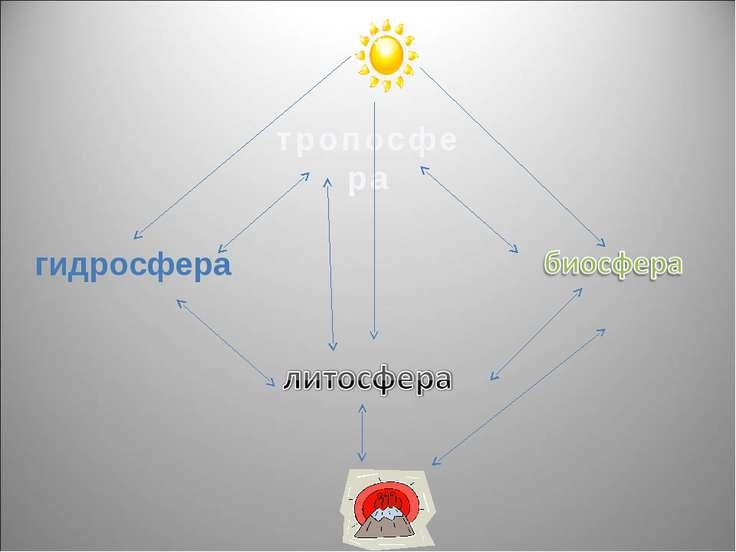 тропосфера гидросфера