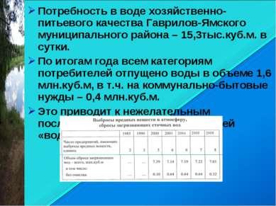 Потребность в воде хозяйственно-питьевого качества Гаврилов-Ямского муниципал...