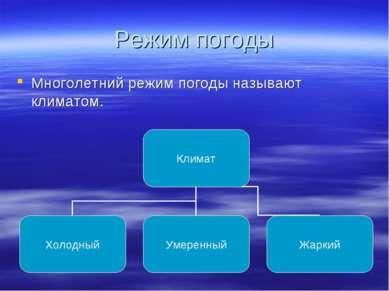 Режим погоды Многолетний режим погоды называют климатом.