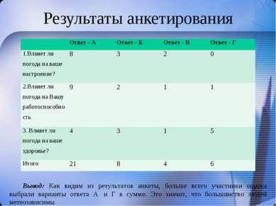 Результаты анкетирования Вывод: Как видим из результатов анкеты, больше всего...