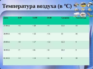Температура воздуха (в ºС) Дата 8.00 14.00 20.00 Средняя Амплитуда 27.09.11 +...