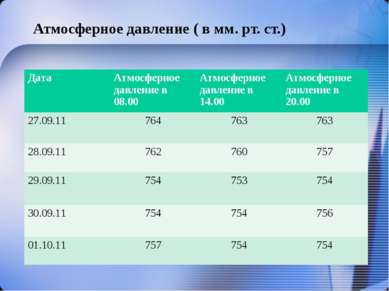 Атмосферное давление ( в мм. рт. ст.) Дата Атмосферное давление в 08.00 Атмос...