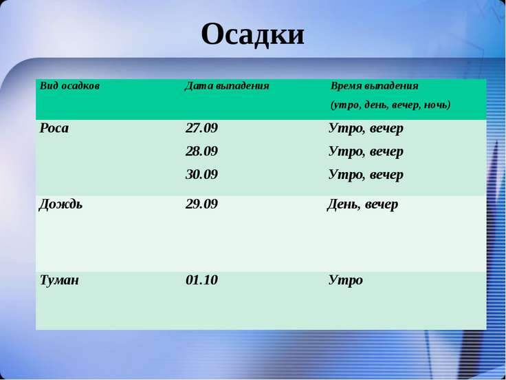 Осадки Вид осадков Дата выпадения Время выпадения (утро, день, вечер, ночь) ...