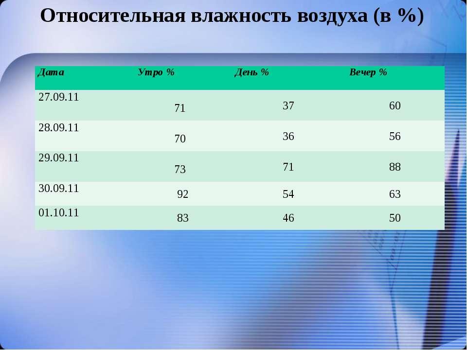 Относительная влажность воздуха (в %) Дата Утро % День % Вечер % 27.09.11 71 ...