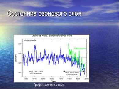 Состояние озонового слоя. График озонового слоя