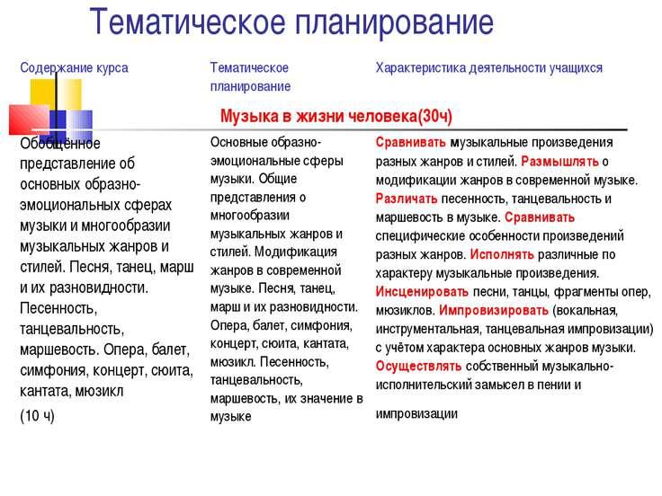 Тематическое планирование Содержание курса Тематическое планирование Характер...