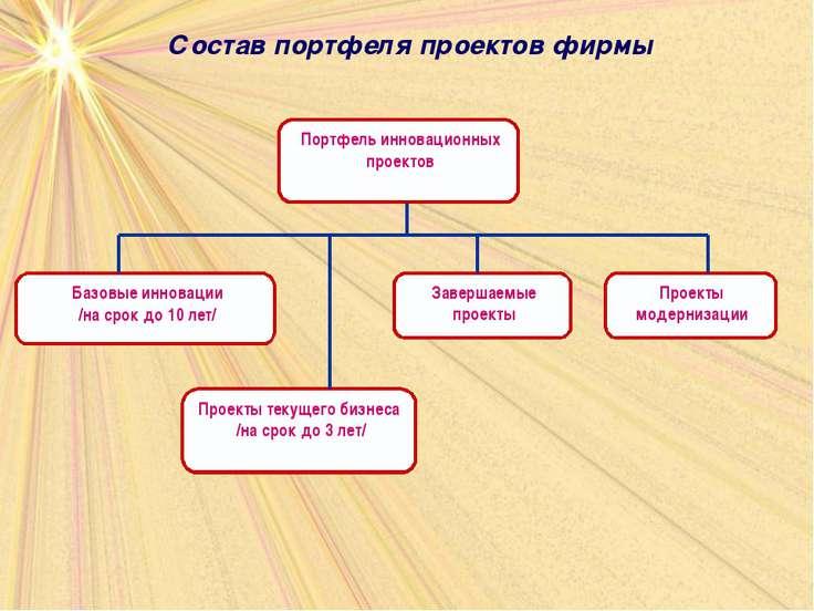 Состав портфеля проектов фирмы