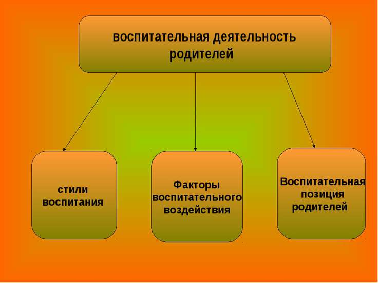 воспитательная деятельность родителей стили воспитания Факторы воспитательног...