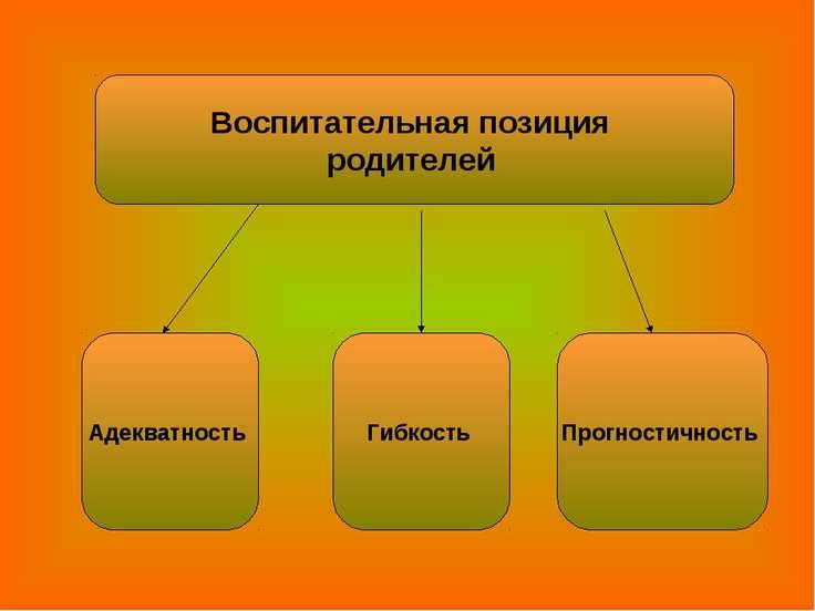 Воспитательная позиция родителей Адекватность Гибкость Прогностичность