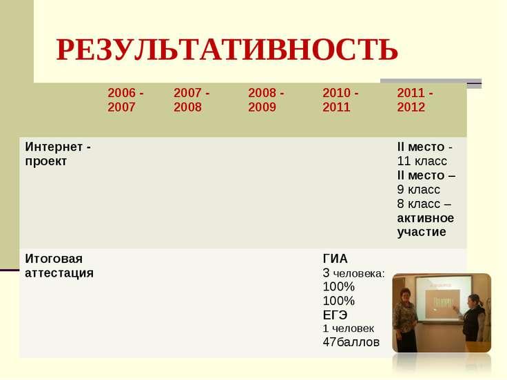 РЕЗУЛЬТАТИВНОСТЬ 2006 - 2007 2007 - 2008 2008 - 2009 2010 - 2011 2011 - 2012 ...