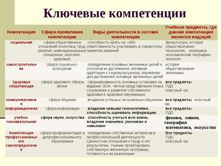 Ключевые компетенции Компетенция  Сфера проявления компетенции  Виды деятел...
