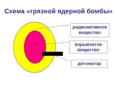 Схема «грязной ядерной бомбы» .. детонатор радиоактивное вещество взрывчато...