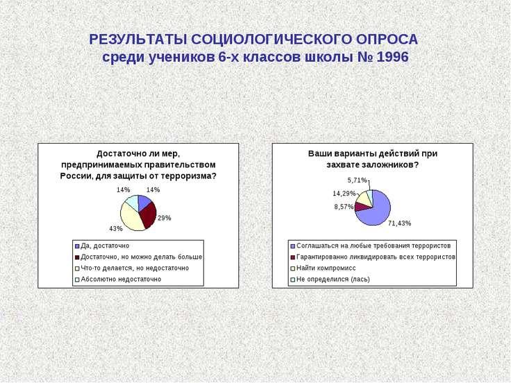 РЕЗУЛЬТАТЫ СОЦИОЛОГИЧЕСКОГО ОПРОСА среди учеников 6-х классов школы № 1996