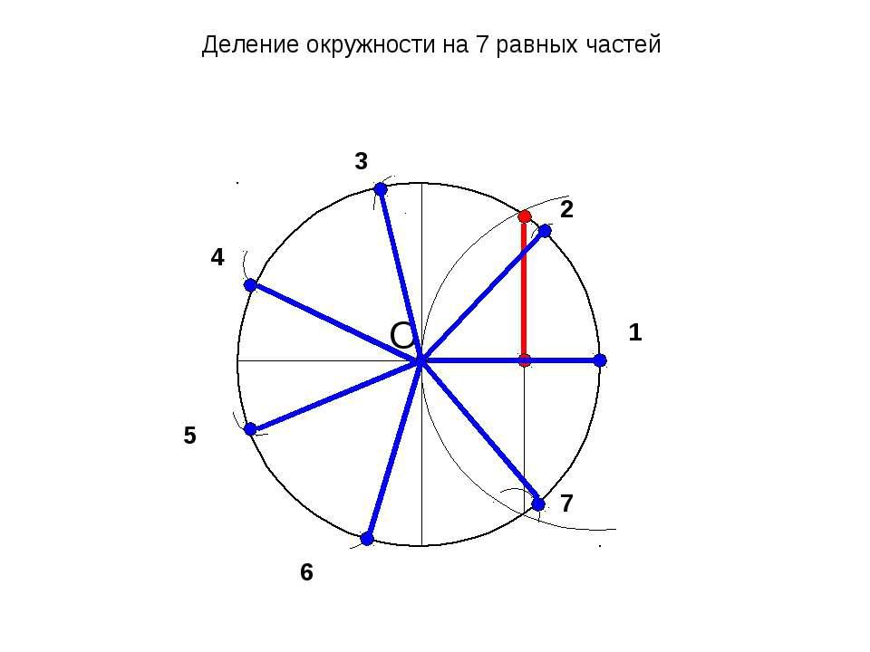 1 2 O 3 4 5 6 7 Деление окружности на 7 равных частей