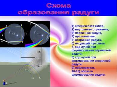 1) сферическая капля, 2) внутреннее отражение, 3) первичная радуга, 4) прелом...