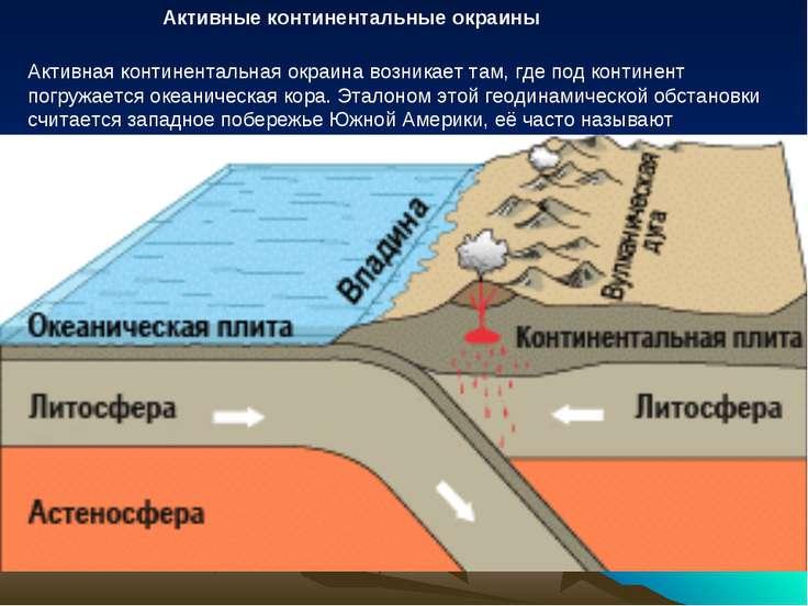 Активные континентальные окраины Активная континентальная окраина возникает т...