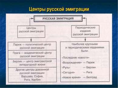 Центры русской эмиграции