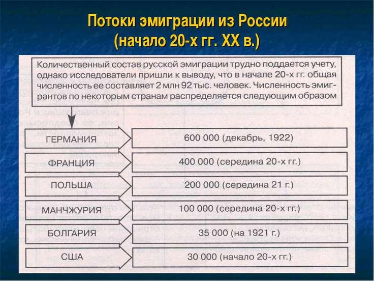 Потоки эмиграции из России (начало 20-х гг. XX в.)