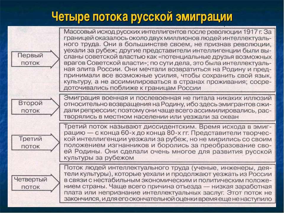 Четыре потока русской эмиграции