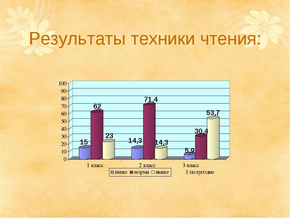 Результаты техники чтения: