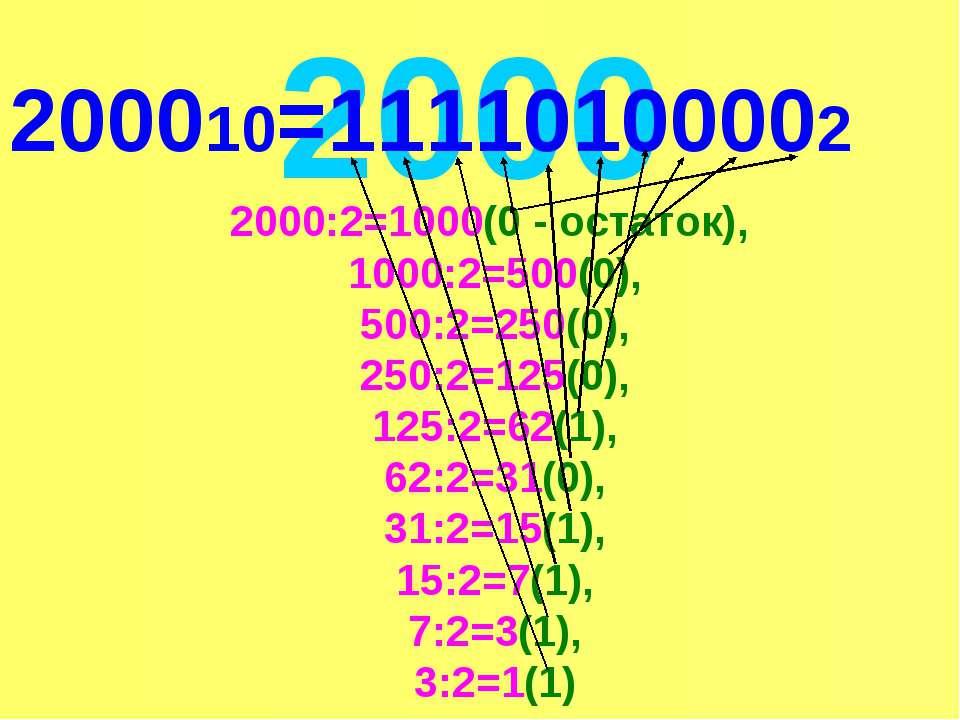 2000 2000:2=1000(0 - остаток), 1000:2=500(0), 500:2=250(0), 250:2=125(0), 125...
