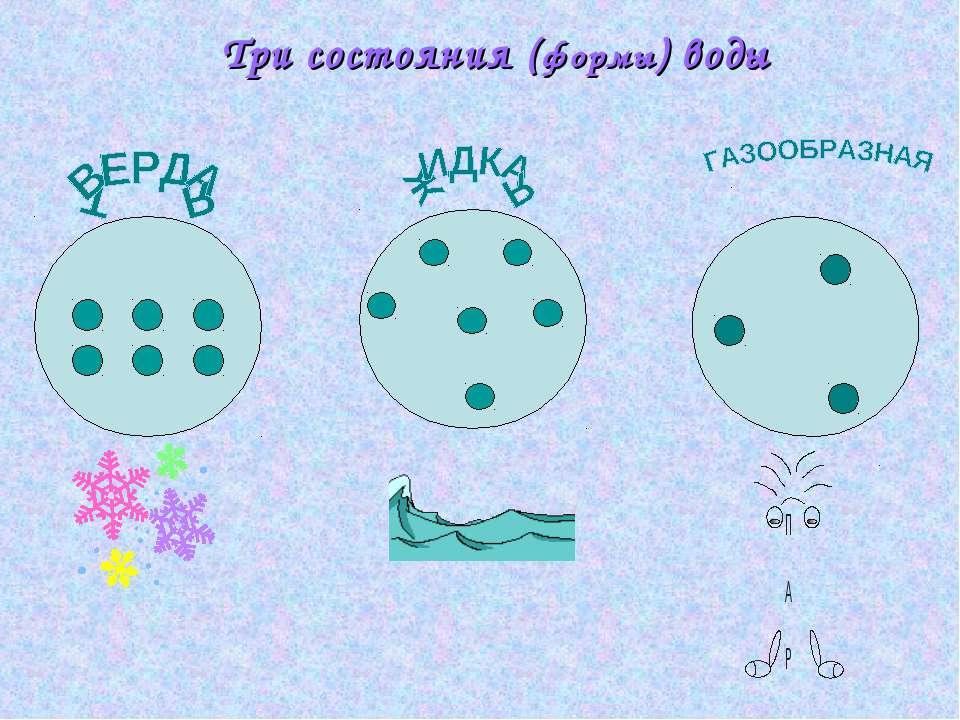 Три состояния (формы) воды