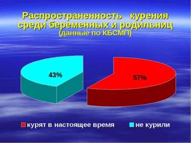 Распространенность курения среди беременных и родильниц (данные по КБСМП)