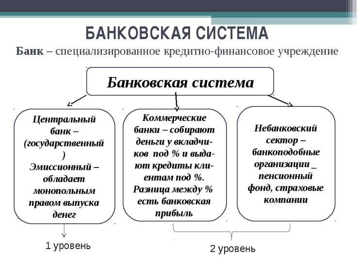 Подробн Банковская система Центральный банк –(государственный) Эмиссионный – ...