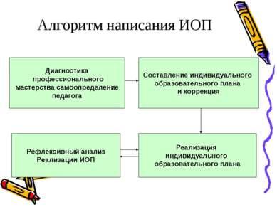 Алгоритм написания ИОП Диагностика профессионального мастерства самоопределен...