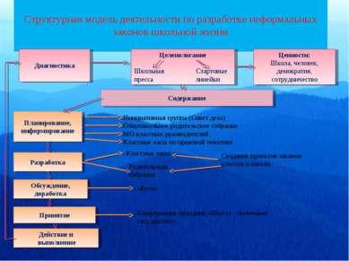 Структурная модель деятельности по разработке неформальных законов школьной ж...