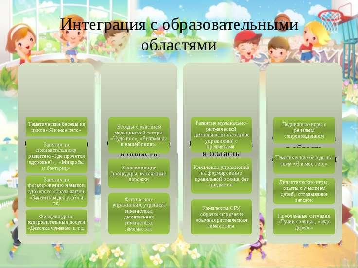 Интеграция с образовательными областями