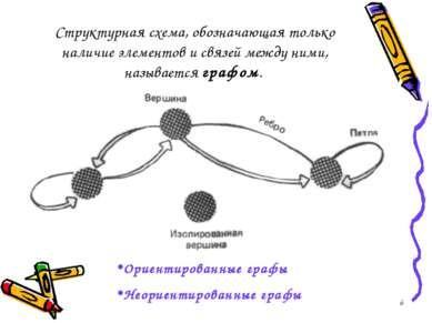 * Структурная схема, обозначающая только наличие элементов и связей между ним...