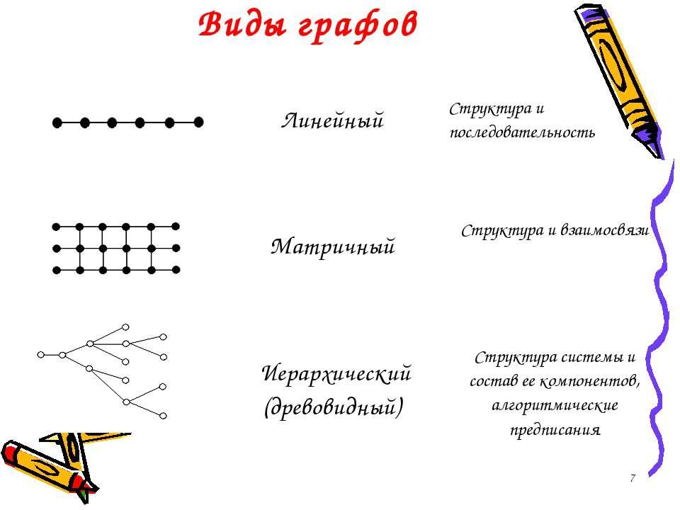 * Виды графов Линейный Структура и последовательность Матричный Структура и в...