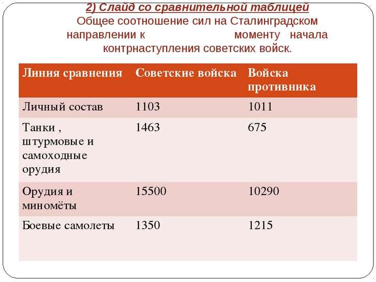 2) Слайд со сравнительной таблицей Общее соотношение сил на Сталинградском на...