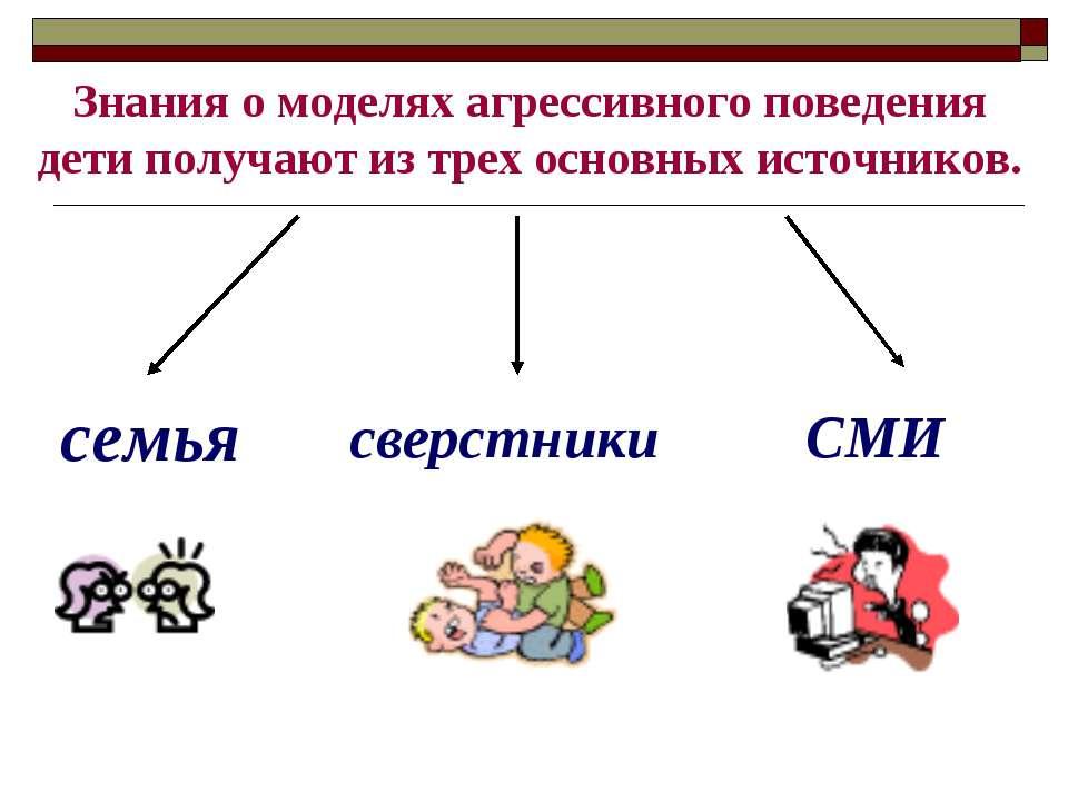 Знания о моделях агрессивного поведения дети получают из трех основных источн...