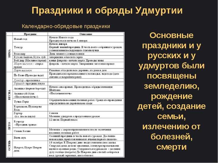 Календарно-обрядовые праздники Праздники и обряды Удмуртии Основные праздники...