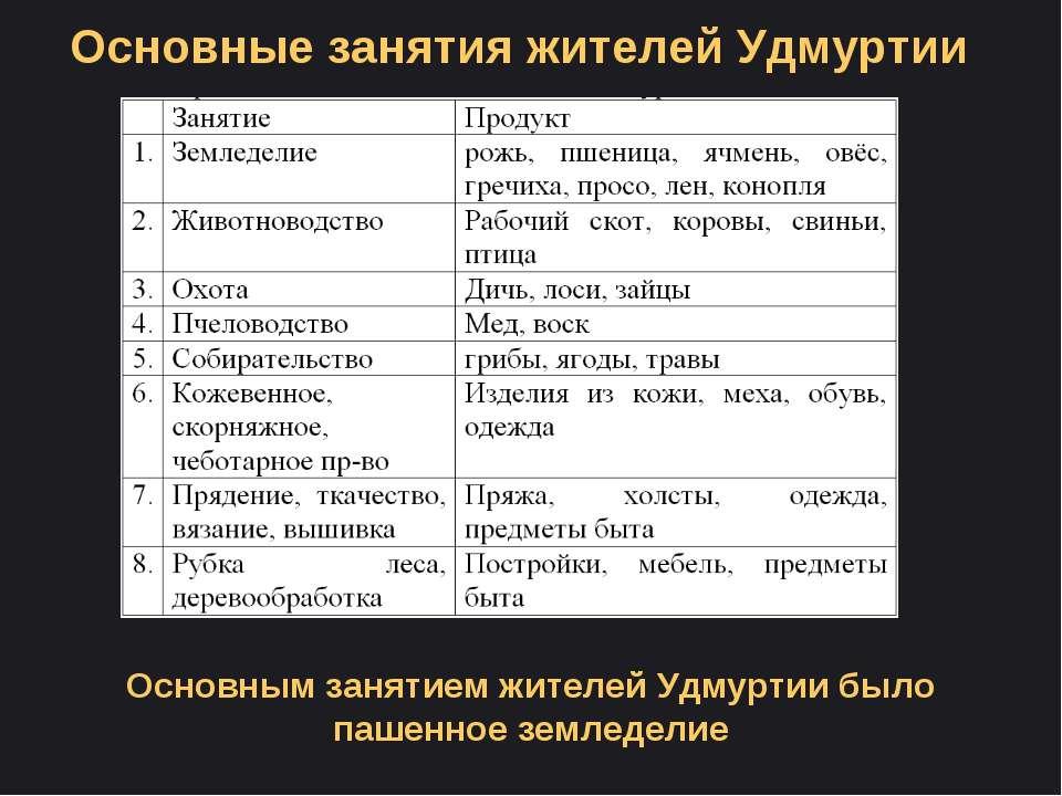Основные занятия жителей Удмуртии Основным занятием жителей Удмуртии было паш...