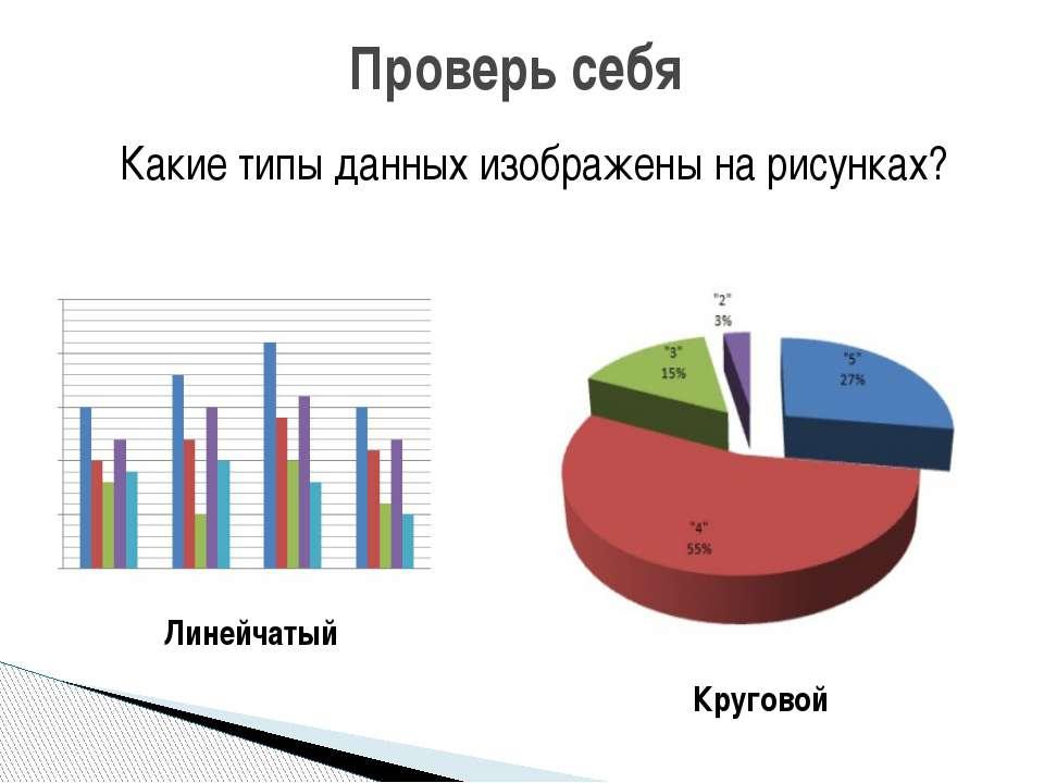 Проверь себя Какие типы данных изображены на рисунках? Линейчатый Круговой